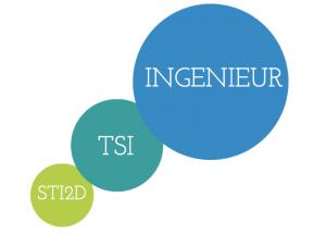 STI2D-INGE